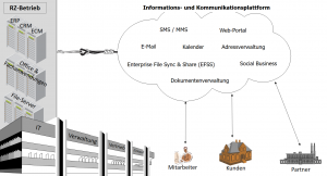 IuK-Cloud-Plattform